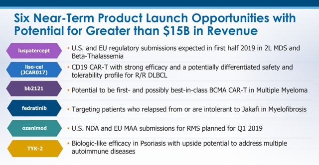 Celgene's Near-Term Product Launches