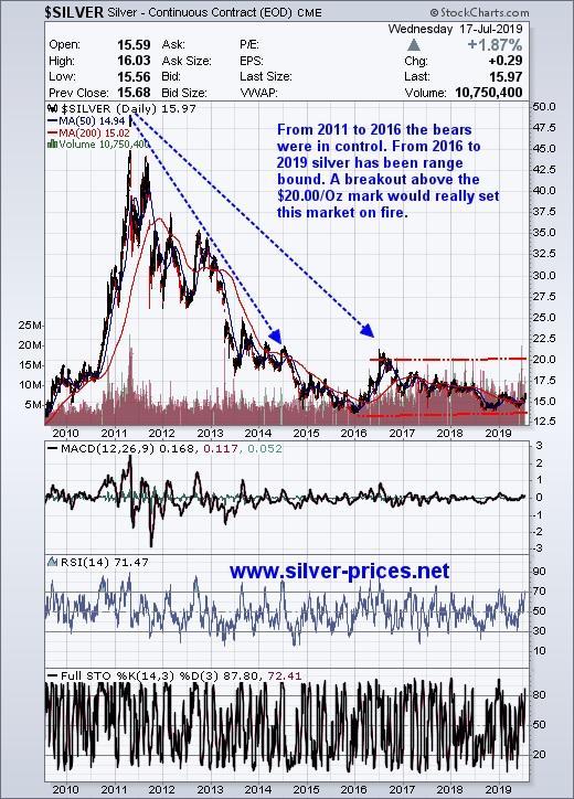 Silver Prices Prepare For Blastoff