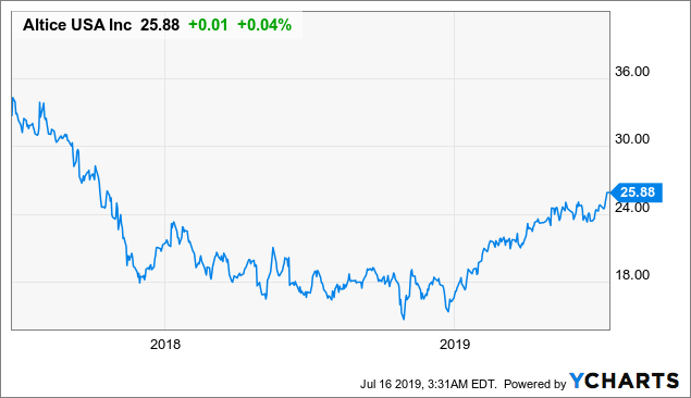 Altice USA: Growth Should Continue Thanks To Favorable Outlook