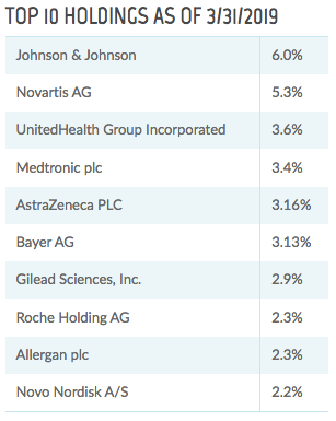 THW: Revisiting This 10%-Yielding Healthcare Fund