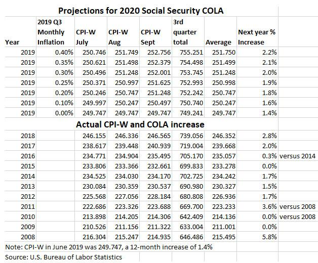 The Calculation: Why The Social Security COLA Will Sink In
