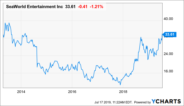 The Best Of The SeaWorld Turnaround Is Already Priced Into The Stock