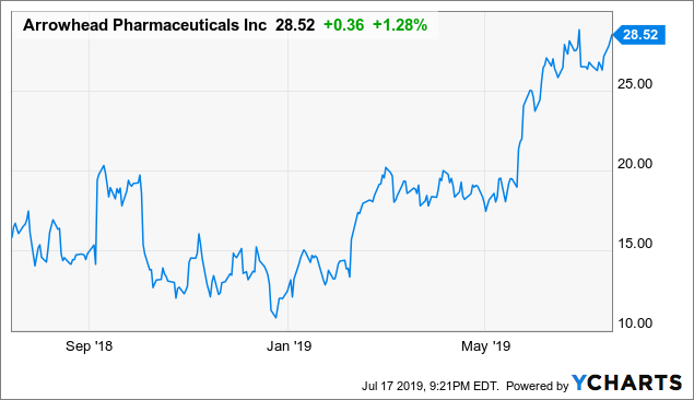 Arrowhead Pharmaceuticals RNA Therapy Pipeline Is Promising