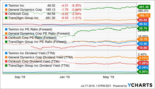 Textron Still Not A Buy - Textron Inc  (NYSE:TXT) | Seeking