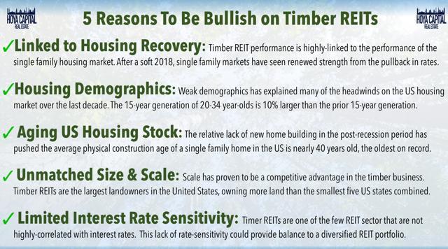 bullish timber REITs
