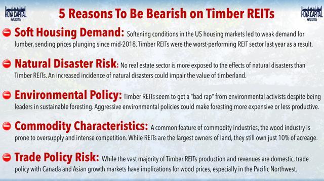 bearish timber REITs