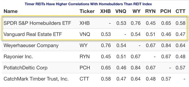 timber REIT correlations