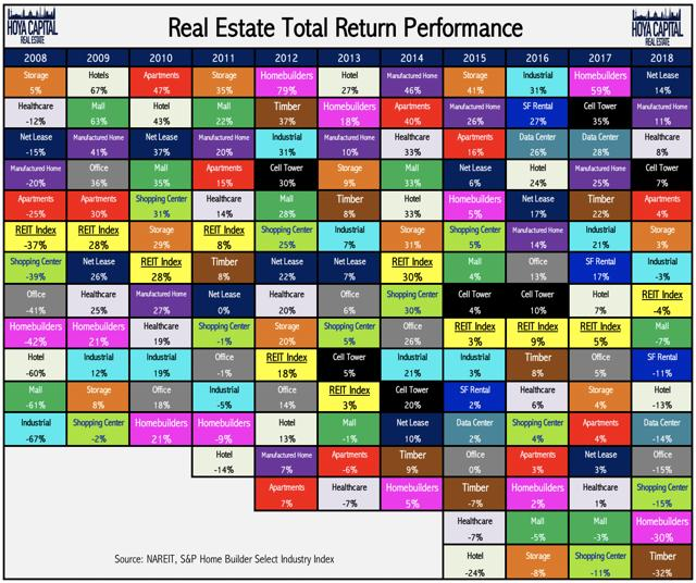 real estate sector performance