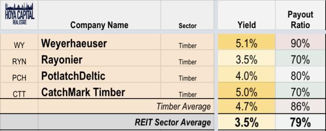 yield timber REITs