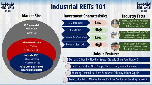 industrial REIT overview