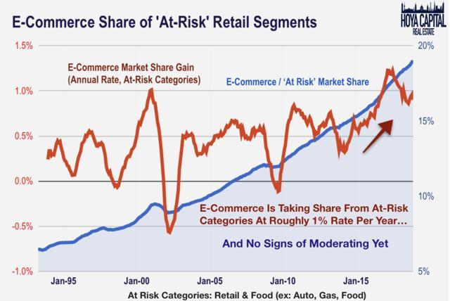e-commerce market share