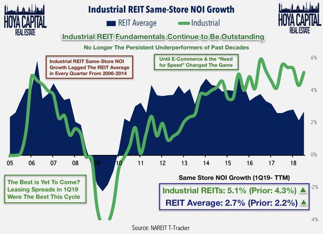 industrial REITs NOI