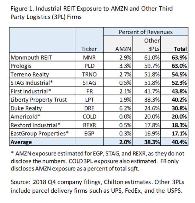 amazon industrial REITs