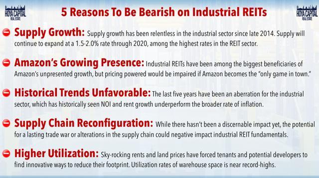 bearish industrial REITs