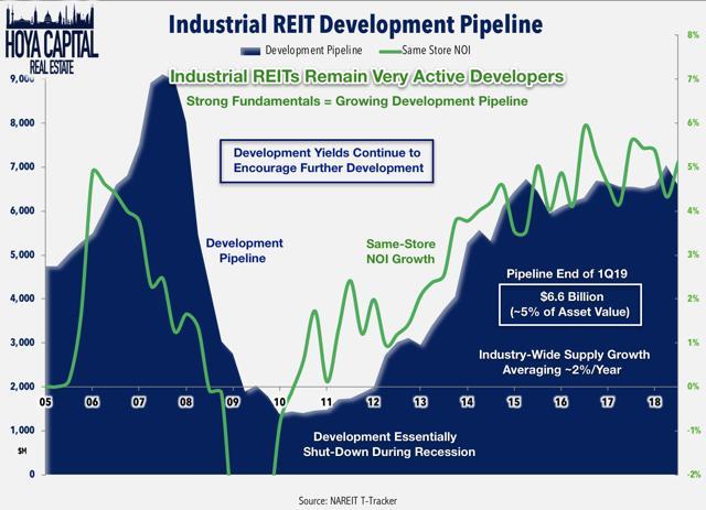 industrial REIT development pipeline