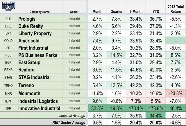 industrial REIT performance