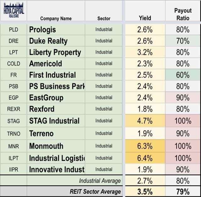 industrial REIT dividends