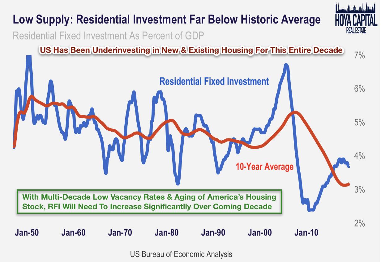 Manufactured Housing REITs: Beat, Raise, Repeat   Seeking Alpha