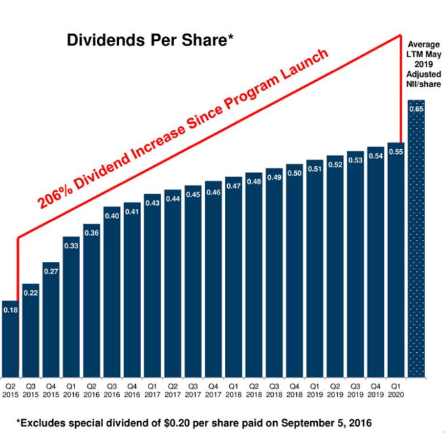 8.7% Yield, 18 Straight Dividend Hikes, Completely Covered And Lots Of Room To Grow: Saratoga