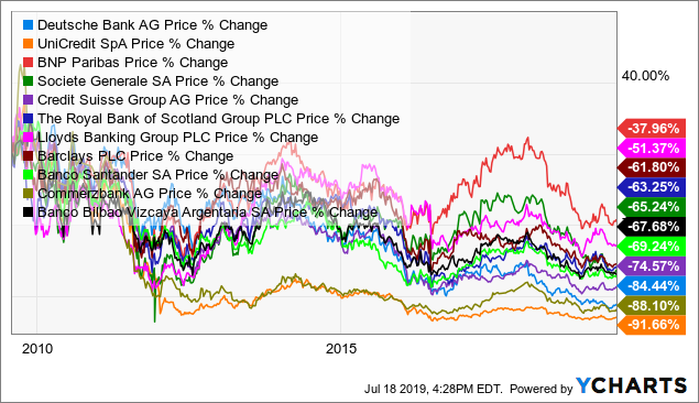 European banks over the past decade: Anything but resilient
