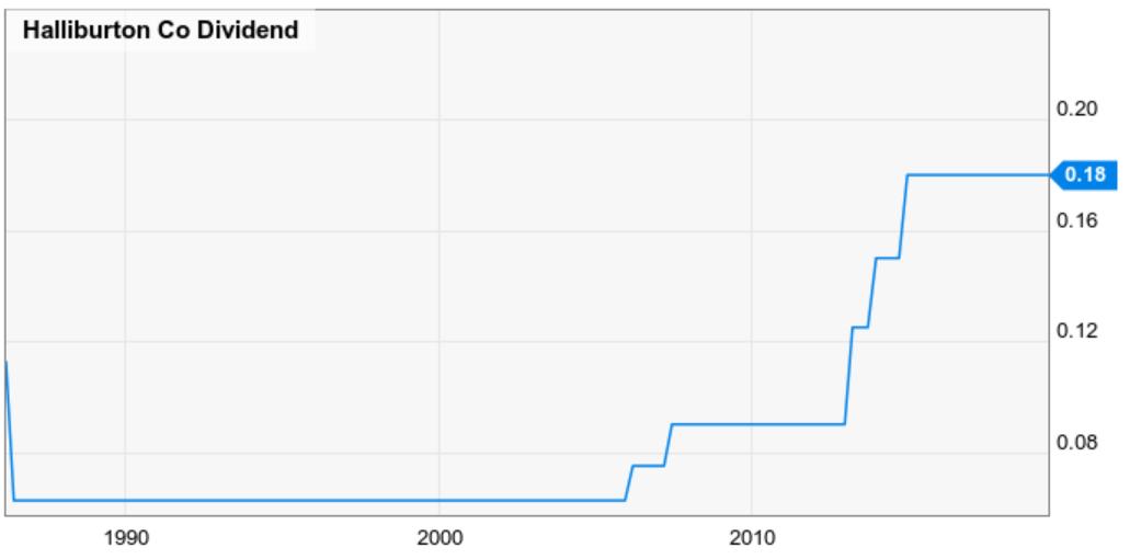 Halliburton And Marathon Petroleum: 2 Dividend Stocks With
