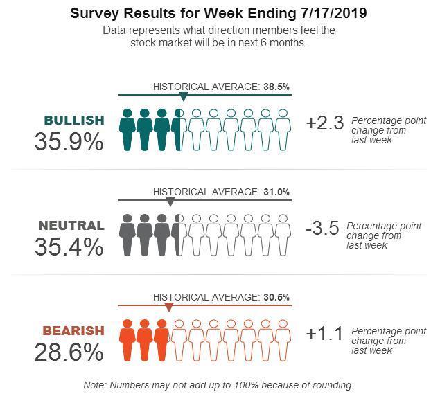 AAII Investor Sentiment Survey