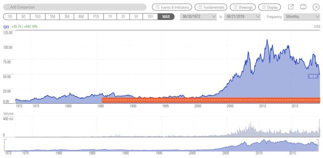 Occidental Share Price