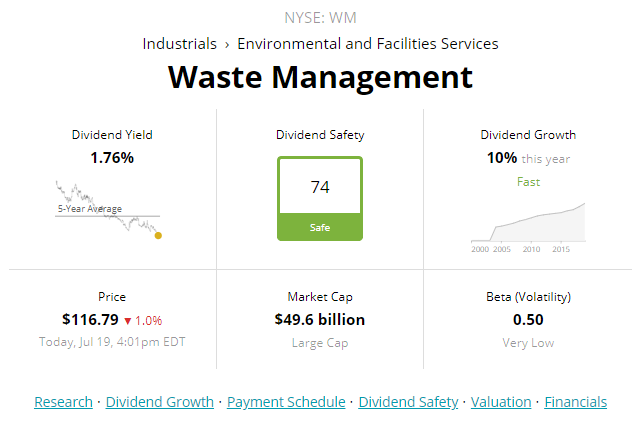 Waste Management: Trading At A 20%+ Premium