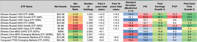 How To Earn The Value Size Or Em Premium With Etfs Or