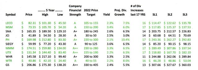 Great Dividend Stocks