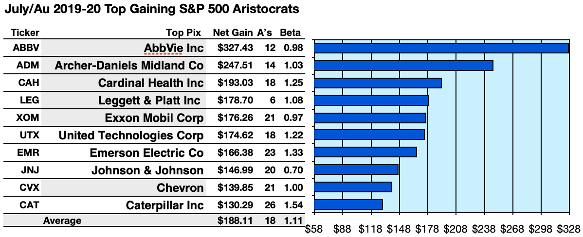Your 57 S&P Dividend Aristocrats Sizzle For July/August Dog Days