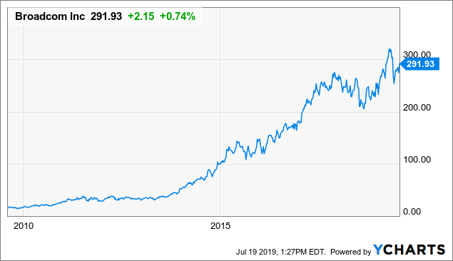 Broadcom Inc : Nothing More Than An M&A Financial