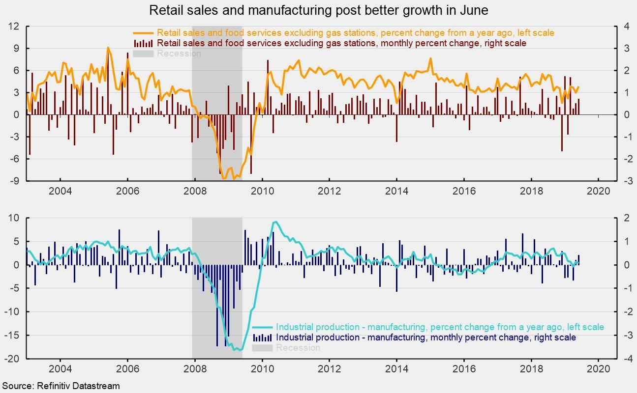 Consumer Spending And Manufacturing Output Improve In June