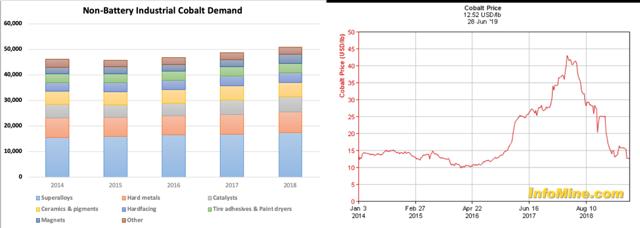Industrial cobalt demand vs cobalt prices