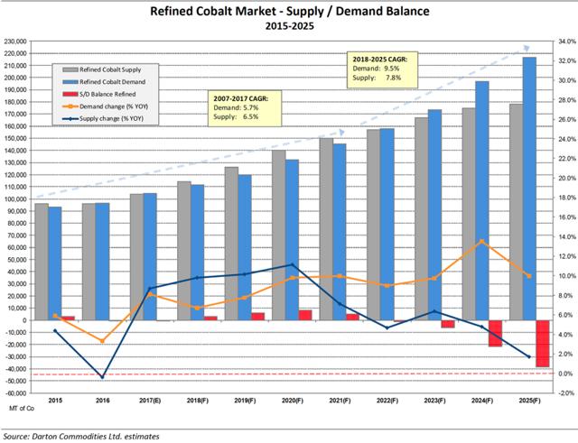 Darton Commodities Cobalt Supply/Demand Balance