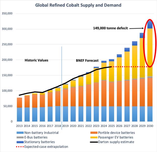 Cobalt Supply and Demand through 2030