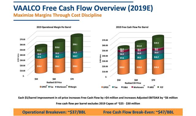 Margins and Free Cash Flow