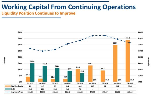 VAALCO Debt vs. Working Capital