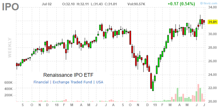 Renaissance capital greenwich funds renaissance ipo etf