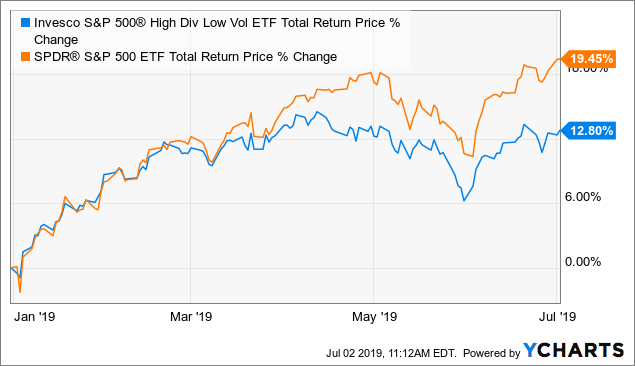 SPHD Offers A Low P/E Ratio And High Dividend Yield