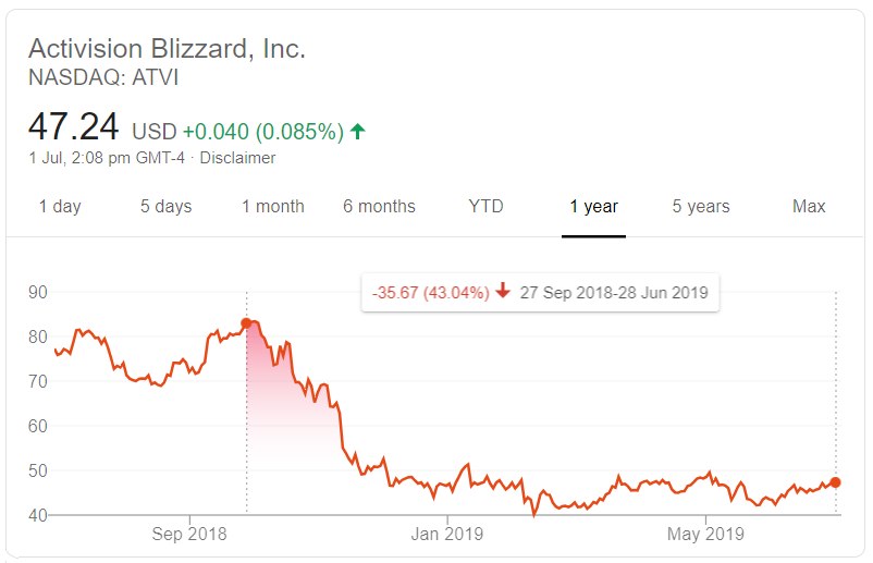 Activision Blizzard Is An Undervalued Transformation