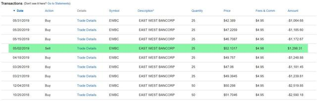 EWBC - Cost Basis Trades