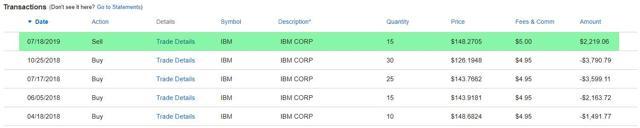 IBM - Cost Basis Trades
