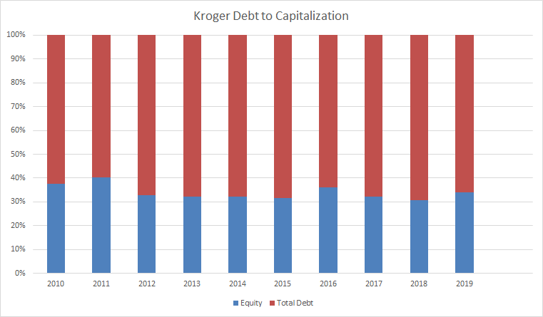 The Kroger Co : Right Store, Right Price - The Kroger Co  (NYSE:KR
