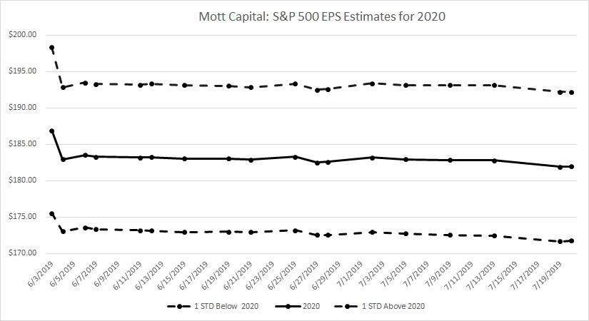 S&P 500 3,300 Seems Possible - Mott Capital Management   Seeking Alpha