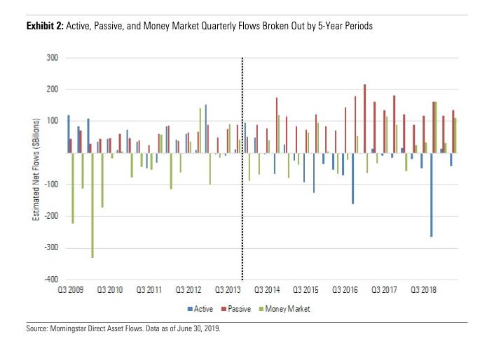 U.S. Equities Getting Majority Of ETF Inflows So Far In July