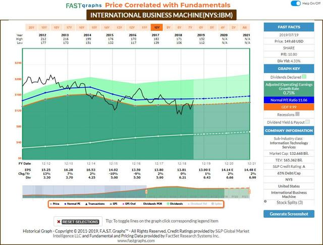 IBM - FastGraphs