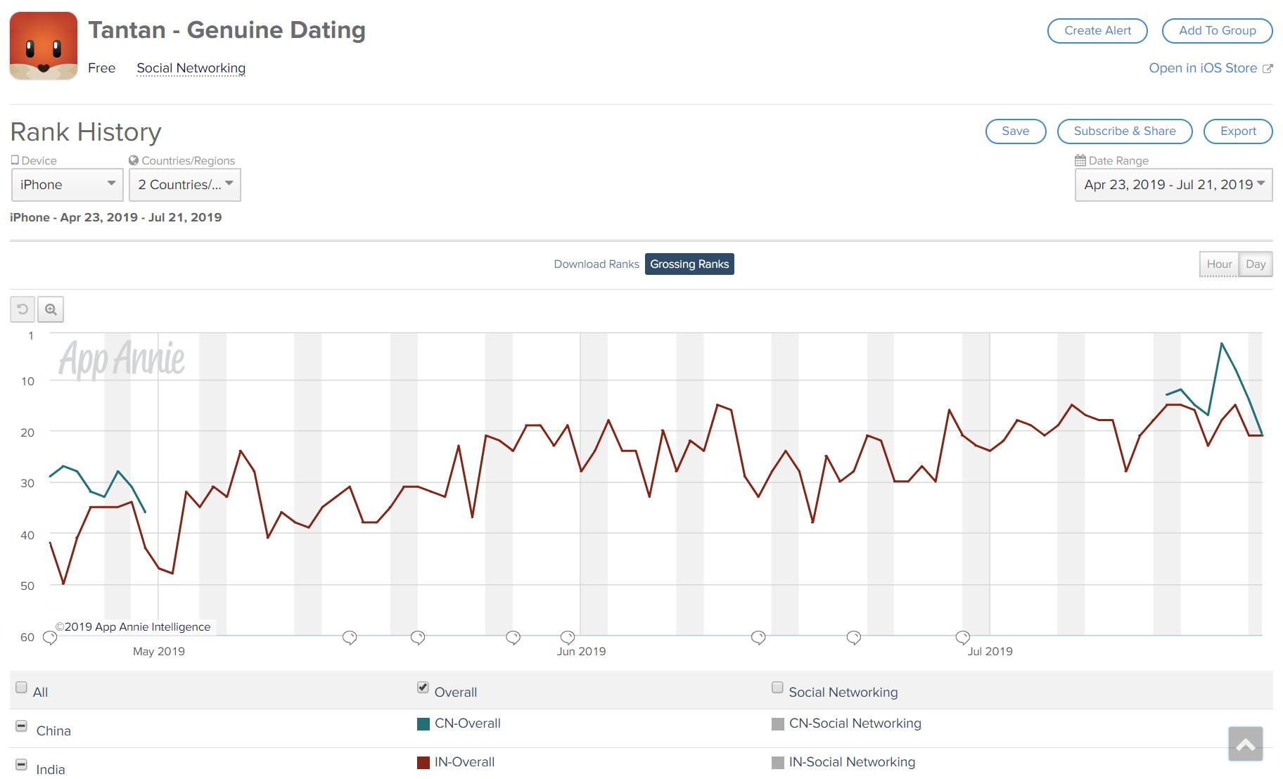Momo: Tantan Is Back With A Bang - Momo Inc  (NASDAQ:MOMO) | Seeking