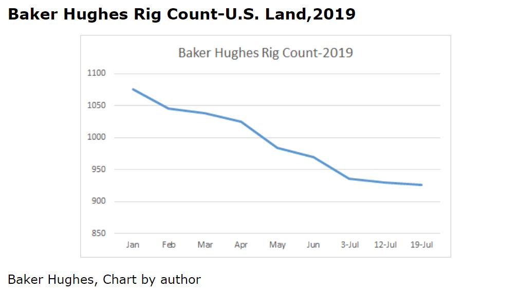 U S  Shale: Peak Oil Finally Arrives | Seeking Alpha