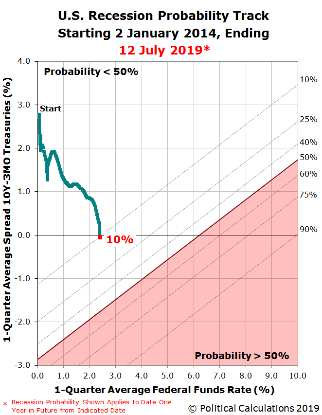 Odds Of U.S. Recession Before August 2020 Rise To 1 In 10